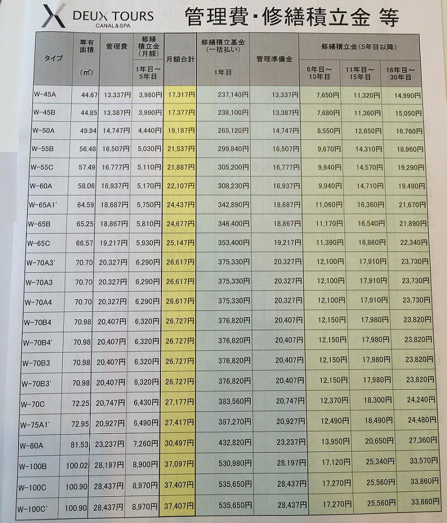 ドゥ・トゥール(deux tours)_管理費、修繕積立金一覧表